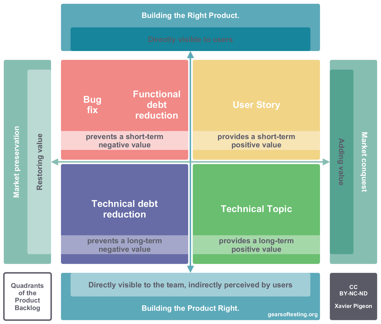 Quadrants of the Product Backlog
