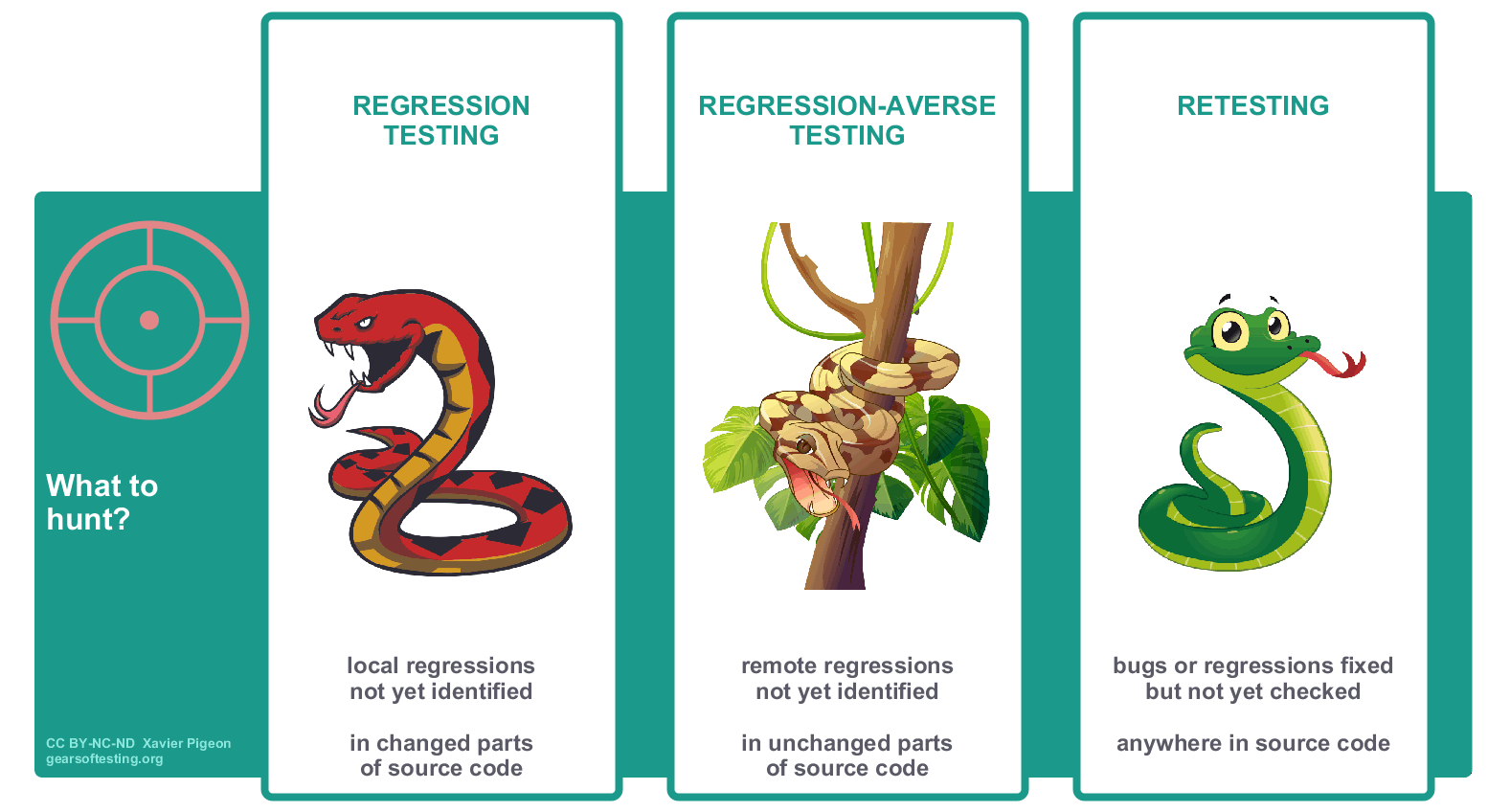 Regression testing vs regression-averse testing vs retesting: what to hunt?