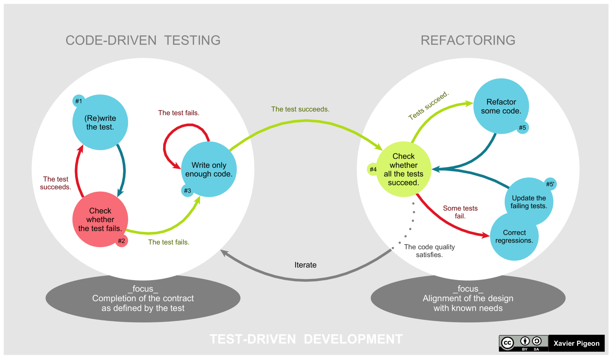 Iterative process of Test-Driven Development